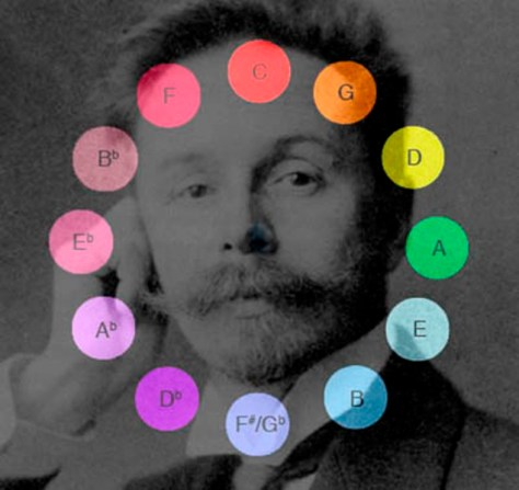 Scriabin-Color-Circle